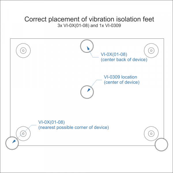 Placement of vibration isolation feet